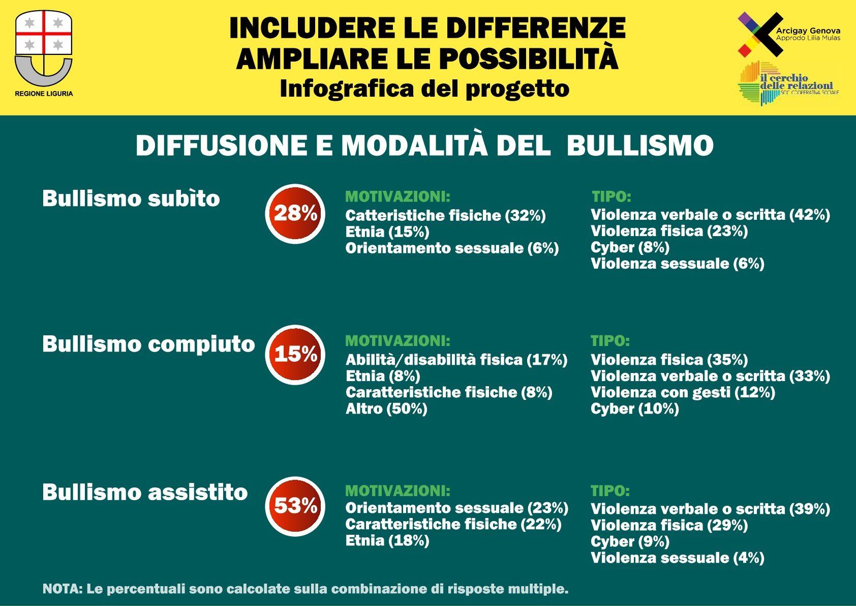 Questionario bullismo 2 - Diffusione e modalità del bullismo